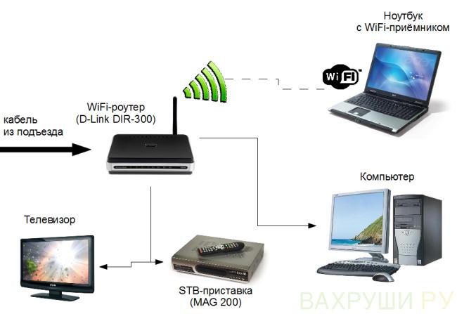 FTTB-sheme-WiFi.png