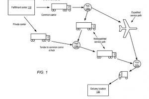 Схема логистики Amazon (изображение из патента)