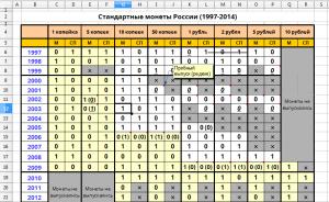 Подсчёт значений LibreOffice Calc